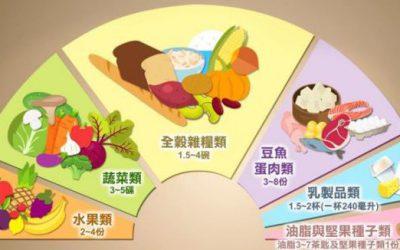 營養管家平台