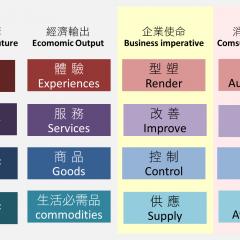 體驗經濟 :無形真實性價值