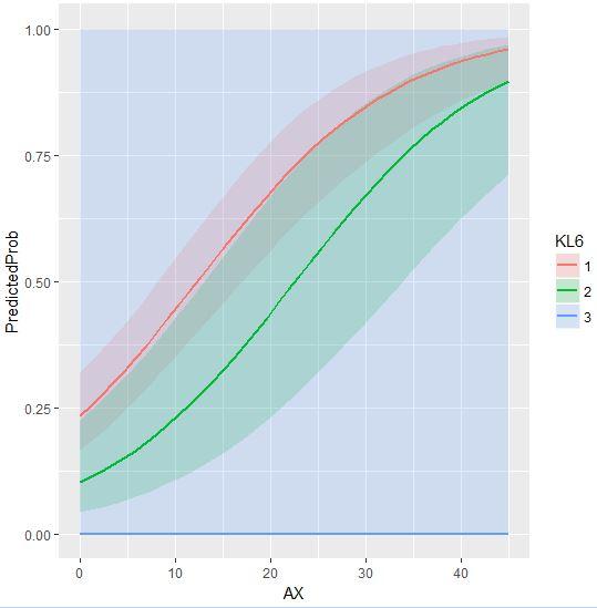 Logistic Regression – Econometrics